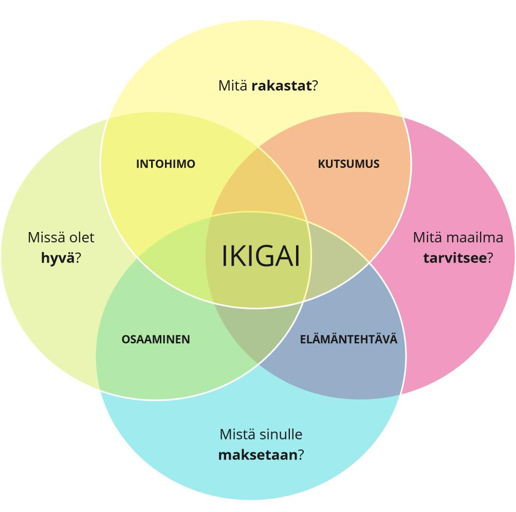 Perttu Pölösen esittelemä IKIGAI-malli puheenvuorossaan tulevaisuuden työelämätaidot.